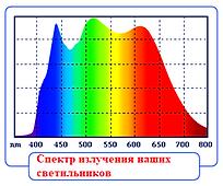 Полный солнечный спектр
