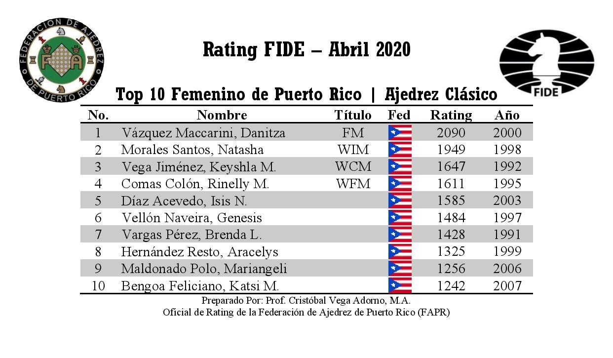 Top Puerto Rico Players - Standard 2020.