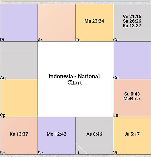 Indonesia Earthquake and Tsunami | Celestial Vibes, AB