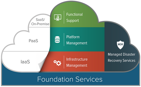 Website_Managed-Services_Level-of-Servic