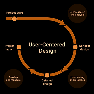 user-centered design.png