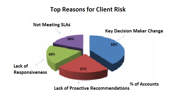 Top Reasons  for Client Risk Analysis.png