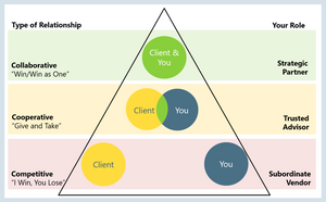 Relationship Pyramid
