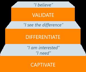 Communicating Value