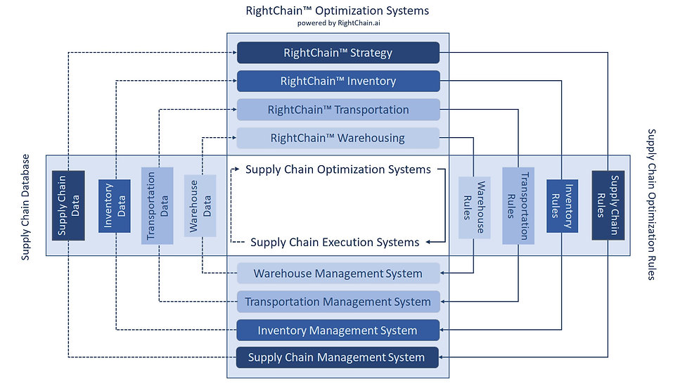 RightChain Optimization Systems.JPG