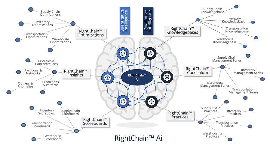 RightChain Brain.JPG
