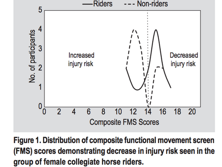 A preliminary study investigating functional movement screen test scores in female collegiate age ho