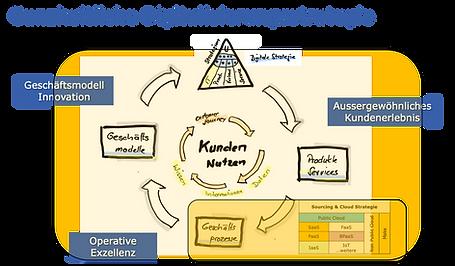 Ganzheitliche Digitalisierung Strategie.