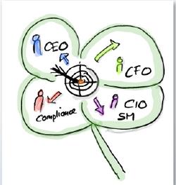 Ziele Multiprovider Management