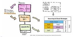 Sourcing & Cloud Strategie Video