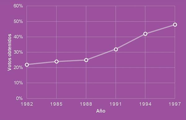 Cintia Gráfica 1. Porcentaje de votos .
