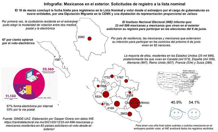 infografía 19022021 Proceso electoral Z
