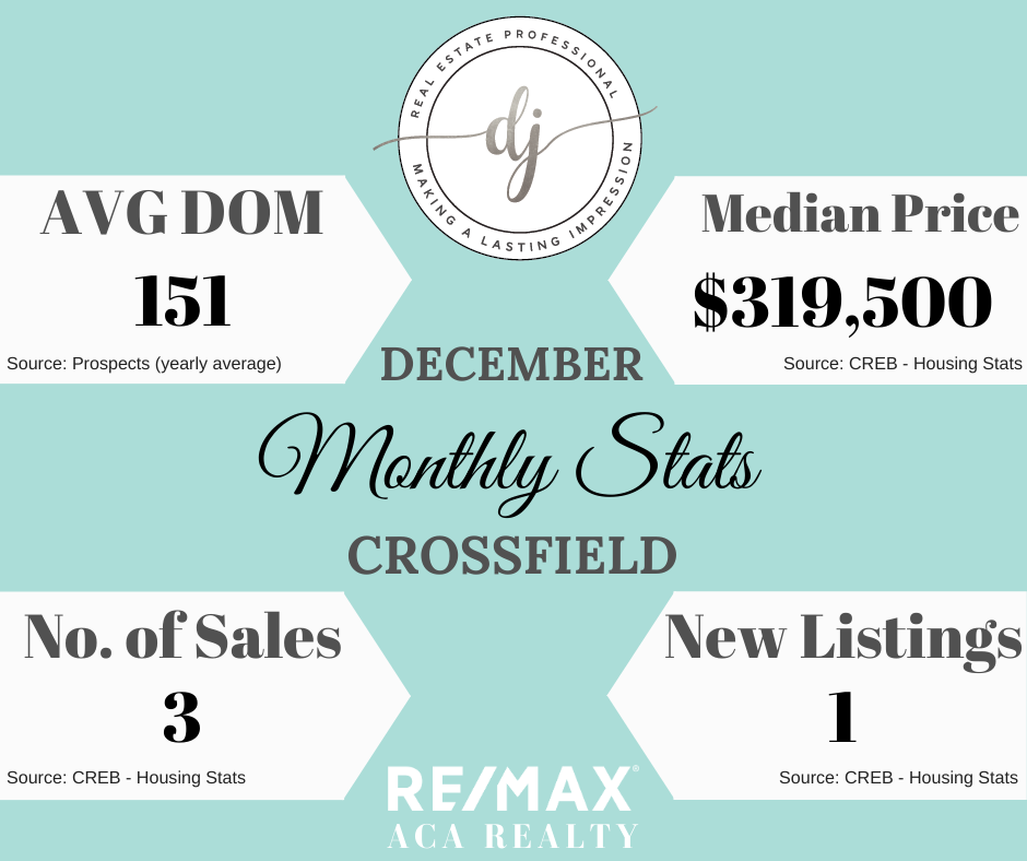 Monthly Housing Stats, Crossfield, Alberta