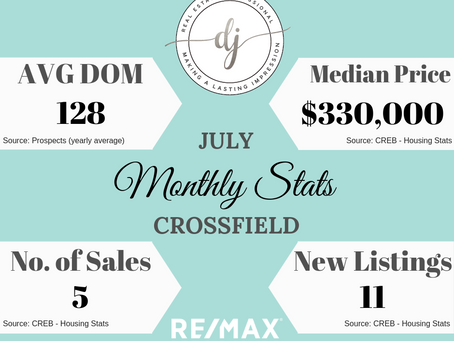 Monthly Housing Stats - Crossfield AB