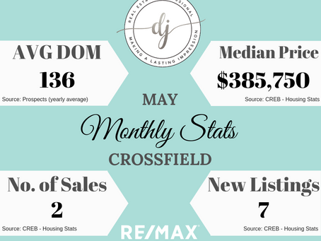 Monthly Housing Stats (Crossfield, AB)