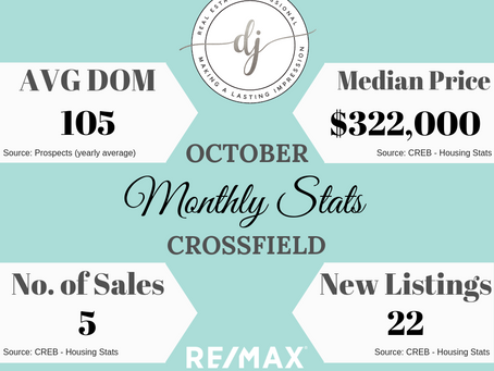October Housing Stats (Crossfield AB)