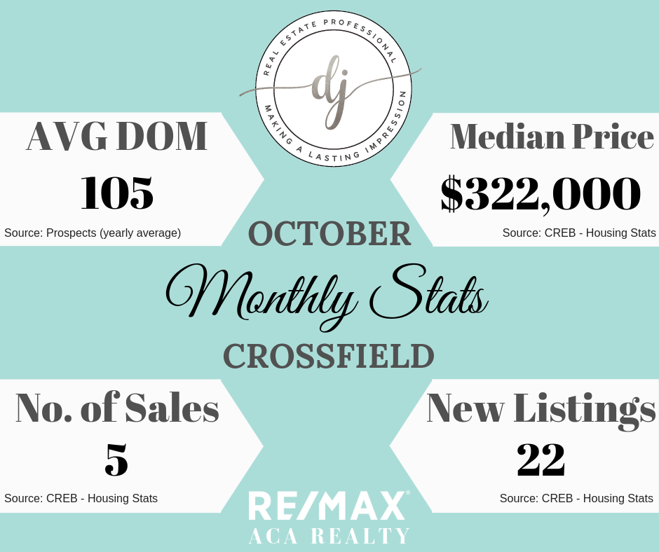 Crossfield, Crossfield Real Estate, Monthly Stats