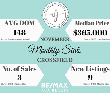 Monthly Housing Stats (Crossfield)