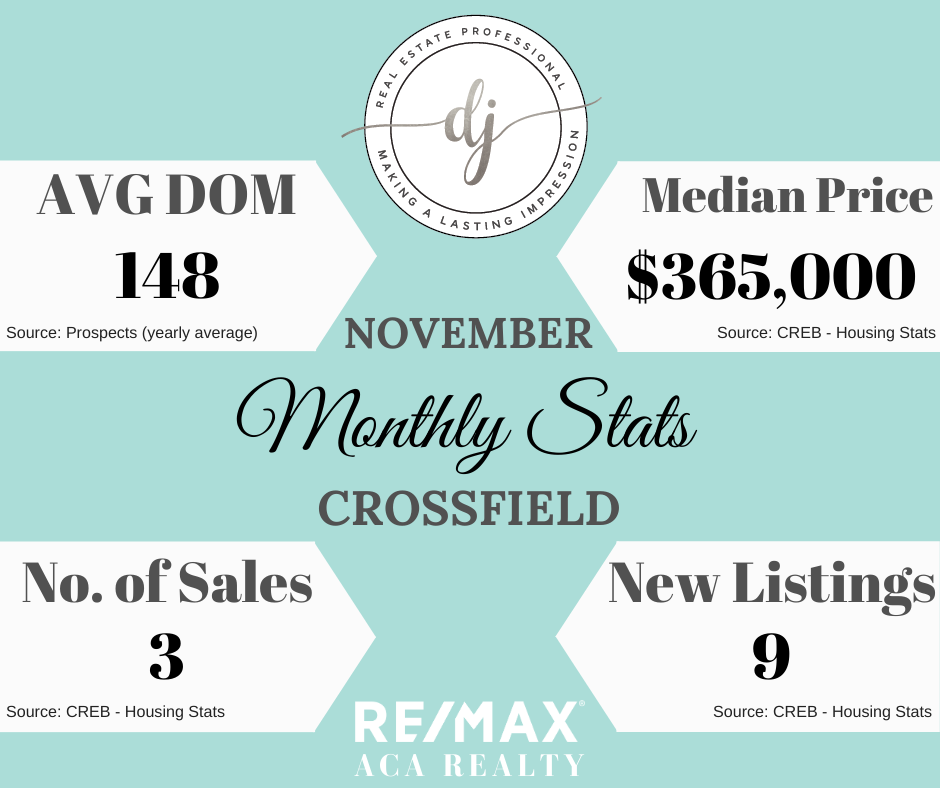 Monthly Housing Stats, November 2019, Crossfield Alberta