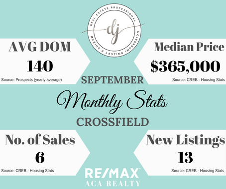 Monthly Housing Stats (Crossfield AB)