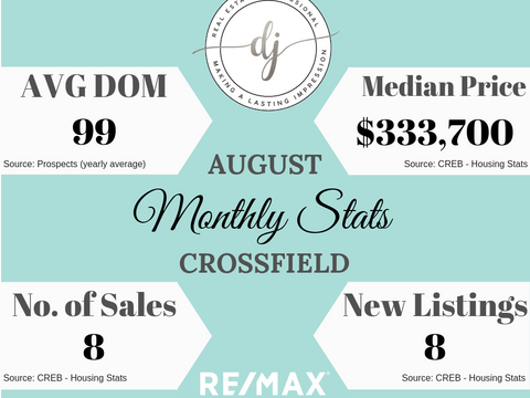 August Housing Stats (Crossfield, AB)