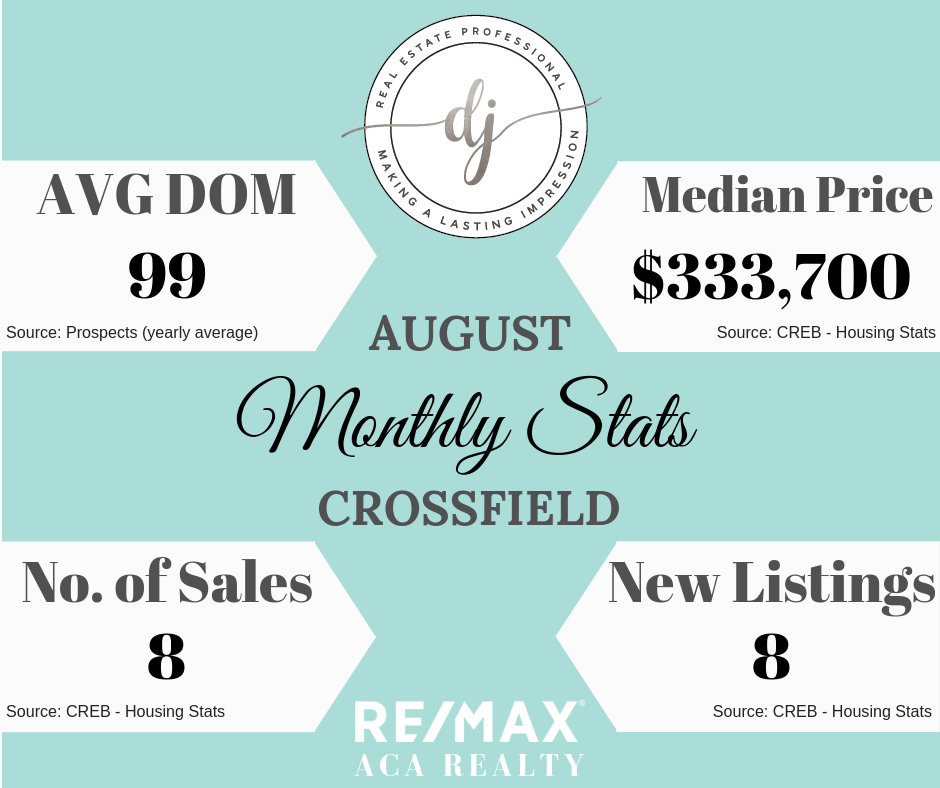 Housing Stats, Crossfield, Real Estate, Diandra Johnson