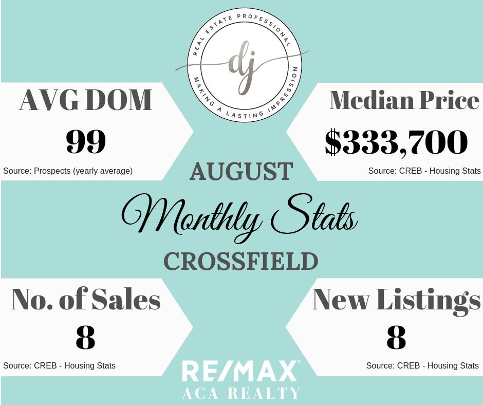 Housing Stats, Crossfield, Real Estate, Diandra Johnson