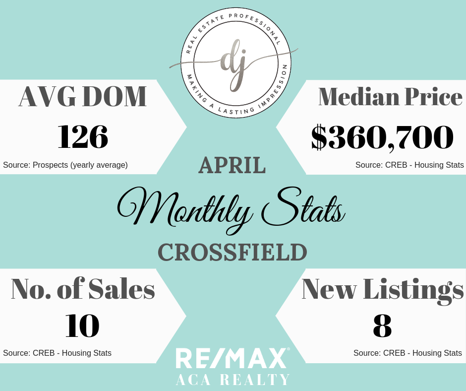 Monthly Housing Stats, Crossfield Alberta, Real Estate