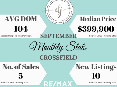 September Housing Stats (Crossfield AB)