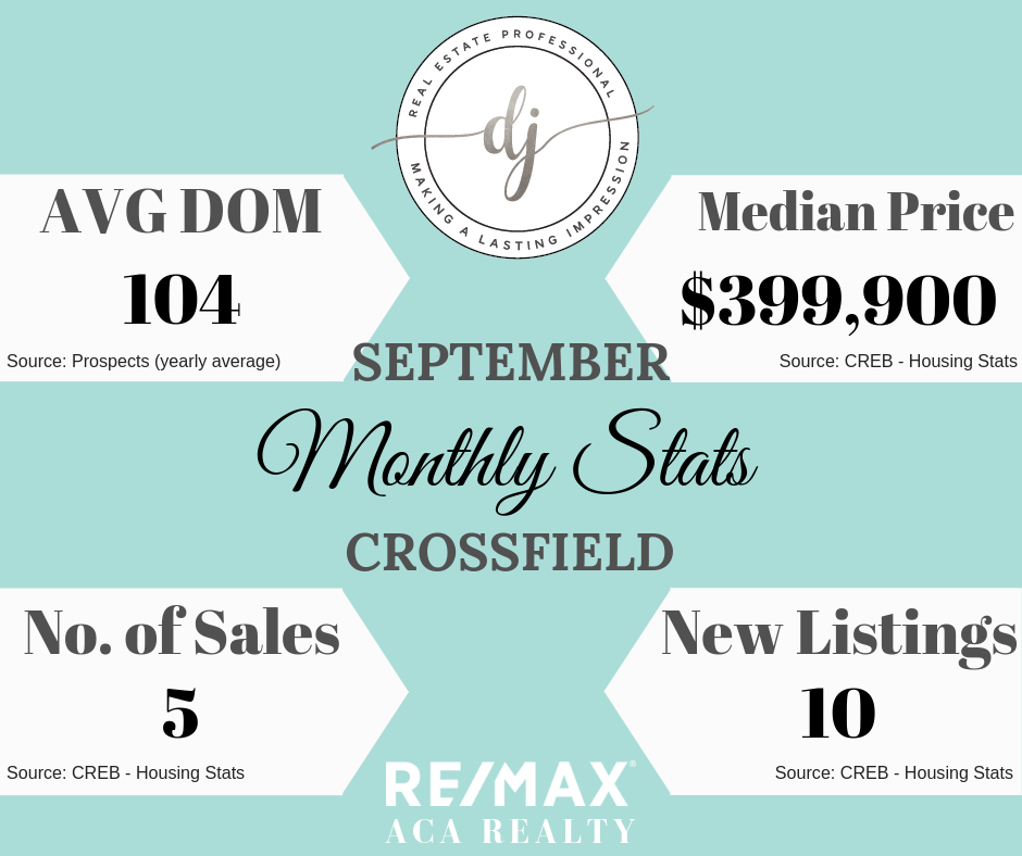 Monthly Stats, Crossfield, Real Estate, Diandra Johnson, Crossfield Realtor