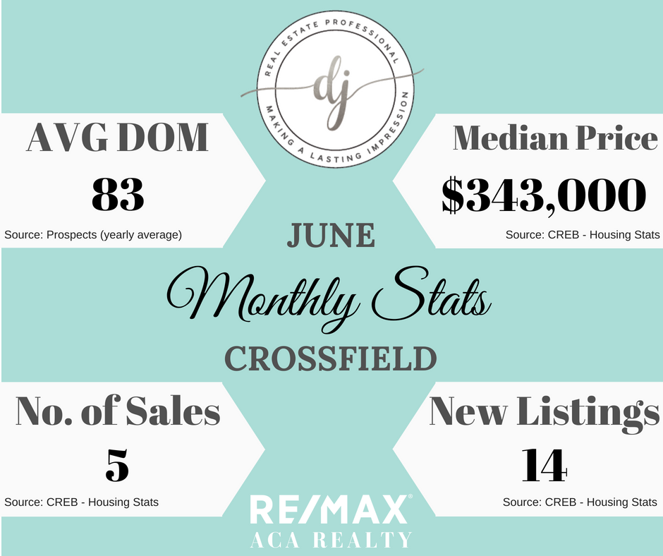 June Market Stats, Crossfield, djohnsonsells, Diandra Johnson