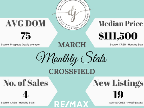 March Housing Stats (Crossfield, AB)