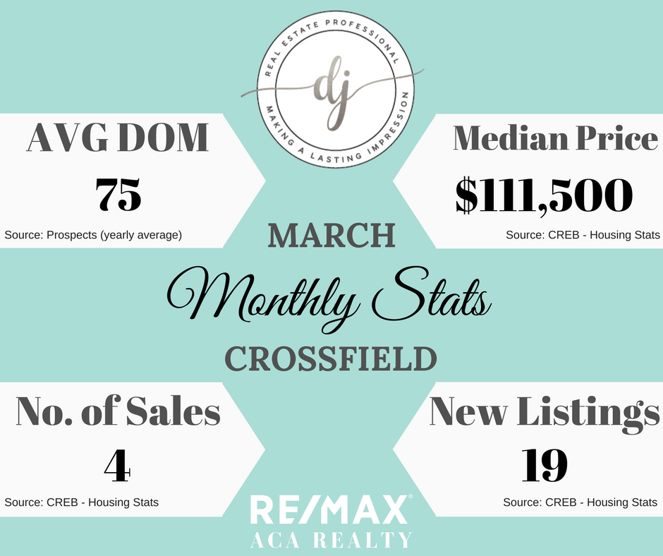 Crossfield Real Estate, Monthly Stats, Diandra Johnson