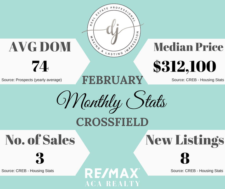 Housing Stats, Crossfield, Diandra Johnson Real Estate