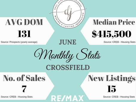 Monthly Housing Stats: Crossfield AB