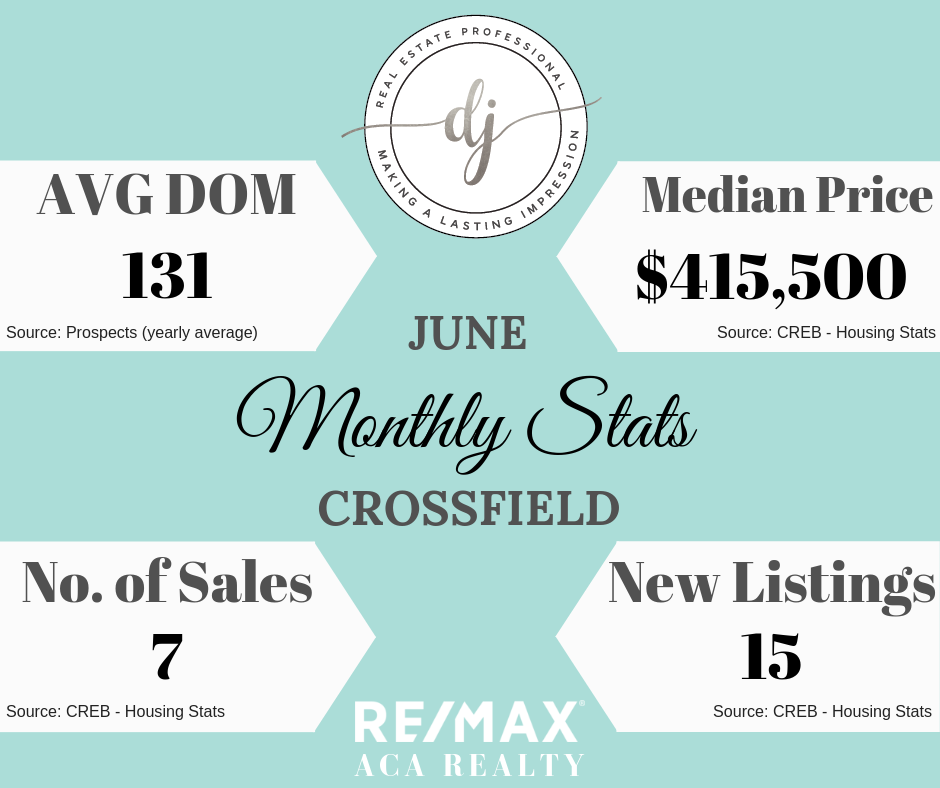 Monthly Housing Stats Crossfield