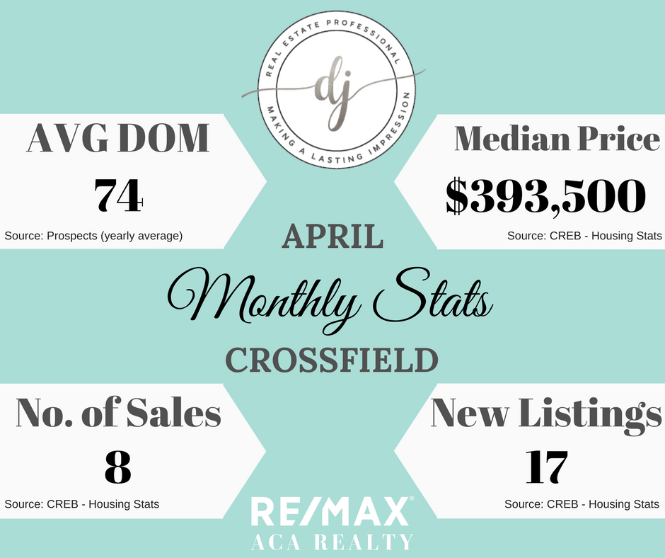 Crossfield, Real Estate, Housing Stats