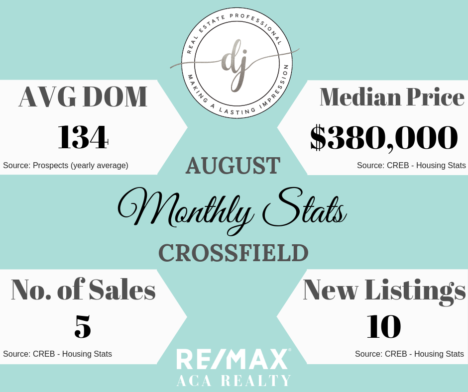 Housing Stats, Real Estate, Crossfield