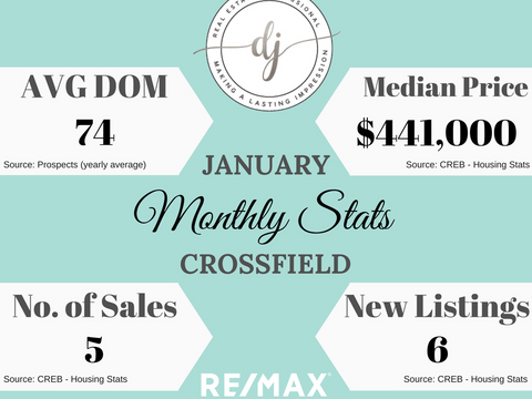January Housing Stats (Crossfield)