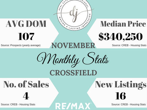 November Housing Stats (Crossfield, AB)