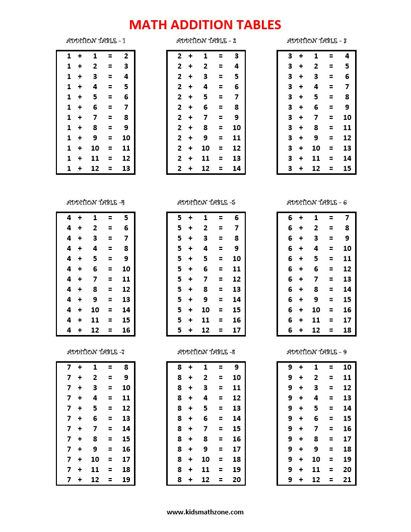 Addition Table Worksheets Kids Math Zone