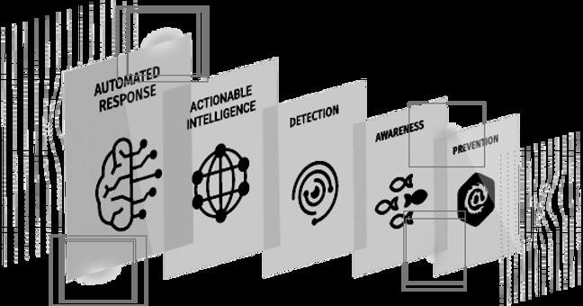 Anti-ransomware, anti-phishing, email phishing protectin, IRONSCALES