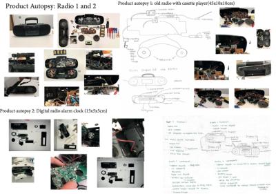 Design Research process