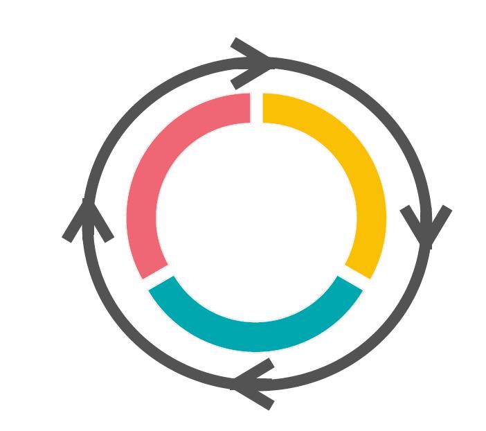 The Agile Workforce Process