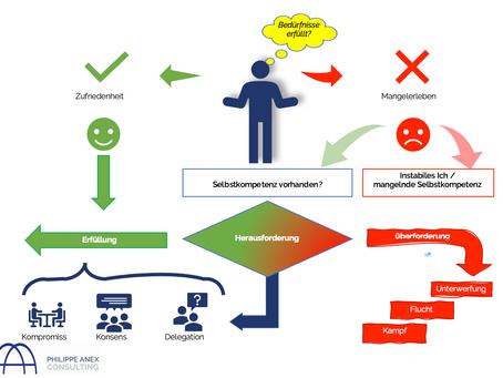 Persönlichkeitsentwicklung in der Arbeitswelt 4.0