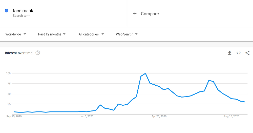 global face mask searches on Google Trends worldwide 2020