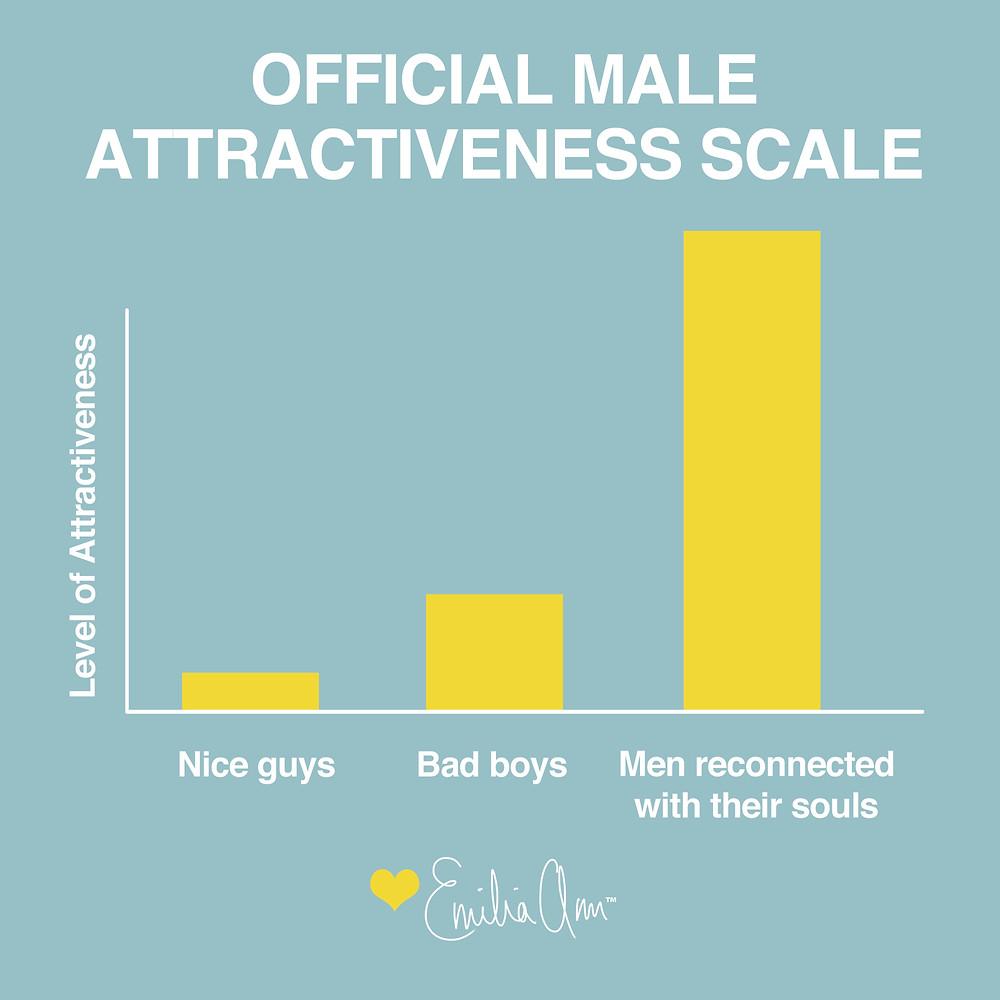 Male Attractiveness Scale