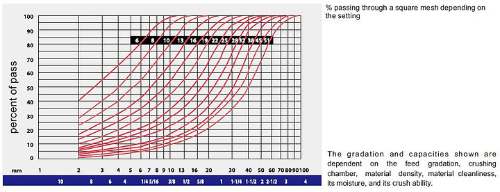 Cone gradation curves website.jpg