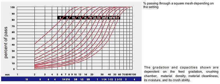 Cone gradation curves website.jpg