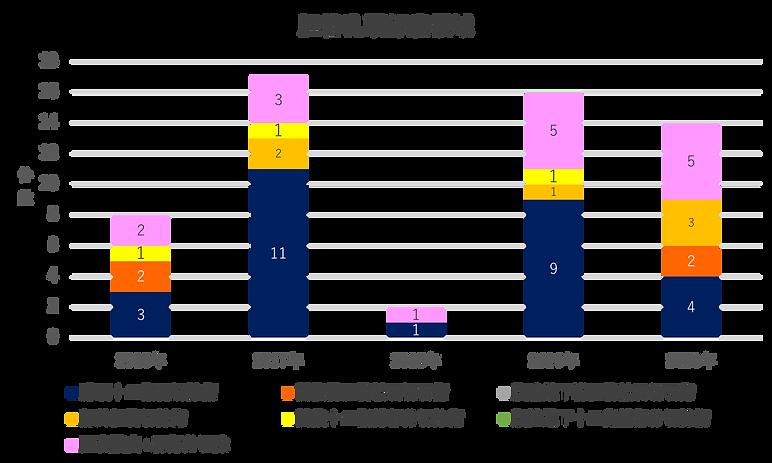 昭和大学藤が丘病院消化器・一般外科-胆管乳頭部癌領域2020.png